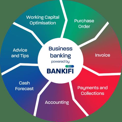 Bisiness Banking